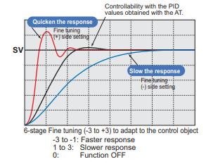 RF series finetuning