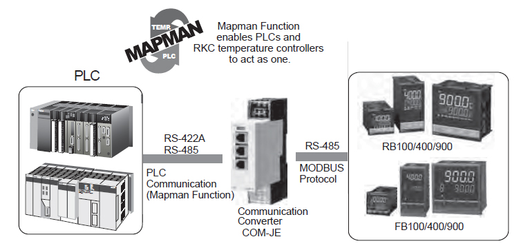 RKC Instrument MAPMAN RS422A/RS232C fieldbus interface for FB and RB series